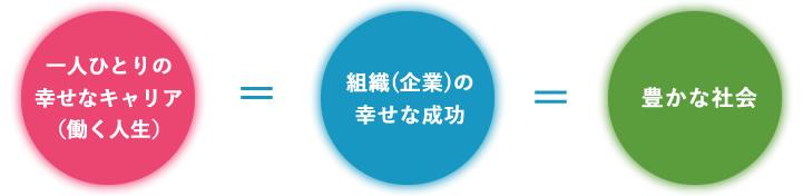 イメージ画像:「一人ひとりの  幸せなキャリア  (働く人生)」=「組織(企業)の幸せな成功」=「豊かな社会」